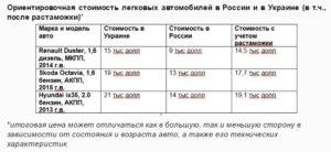 Как растаможить авто из абхазии в россии