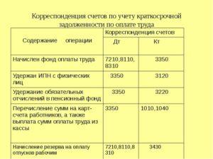 Буучет задолженность работника перед организацией по заработной плате