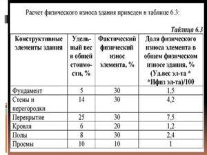 Как узнать коэффициент износа квартиры