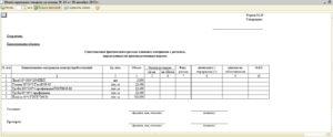 Акт об использования материалов форма м 29