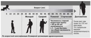 С какого возраста человек считается пожилым в россии