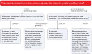 Договор возмещение коммунальных услуг в бюджетном учреждении