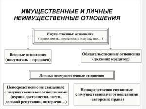 Привести примеры имущественных и личных неимущественных отношений