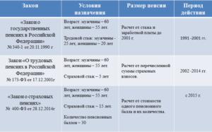 Какие года входят советский стаж
