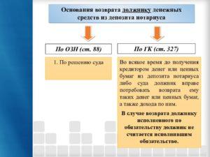 Банкротство возврат денежных средств кредитору с депозита