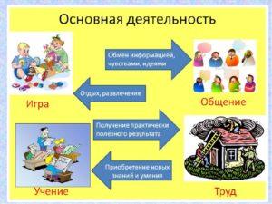 Наглядное пособие на тему человек и его деятельность 6 класс