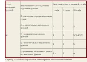 2 степень плоскостопия какая категория годности