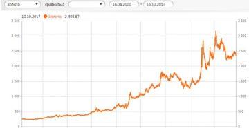 Цена золота в рублях график за 20 лет