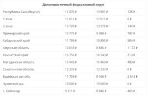 Краснодар прожиточный минимум с июля 2020
