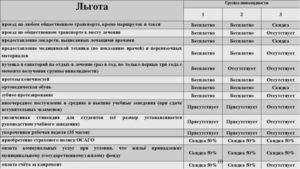 Какие льготы у инвалида 2 группы в беларуси