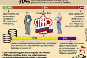 Отказаться от пенсионных отчислений с зарплаты