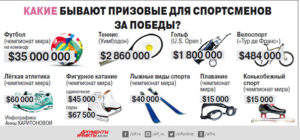 Какая зарплата у олимпийских чемпионов в россии