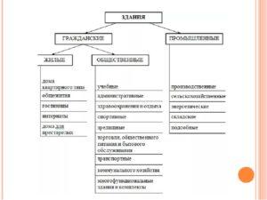 Функциональное назначение зданий классификация нормы