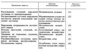 Описание причин списание лестеицы стремянки