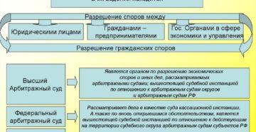 Арбитражный суд рассматривает гражданские дела