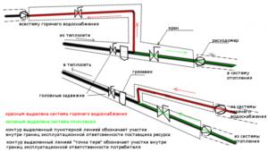 Определение границы балансовой принадлежности тепловых сетей