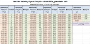Такс фри в финляндии сколько процентов 2020