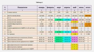 Таблица для заполнения 6 ндфл по датам эксель