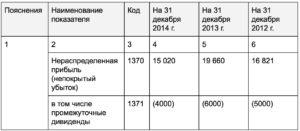 Заполнение строки 1370 бухгалтерского баланса за год