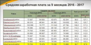 Зарплата главы района в месяц