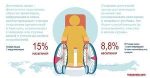 Как стать организацией инвалидов