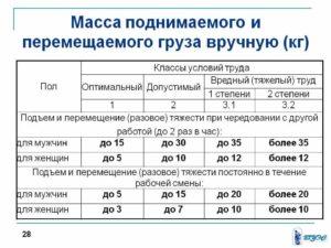 Нормы подъема тяжести для мужчин и женщин таблица