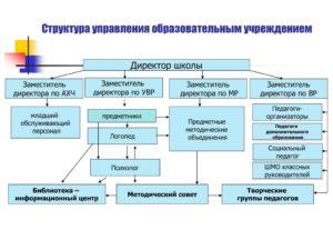 Профстандарт заместитель директора по ахч